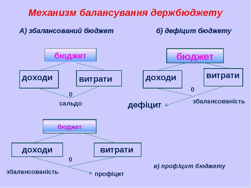 Механизм балансування держбюджету А) збалансований бюджет б) дефіцит бюджету ...