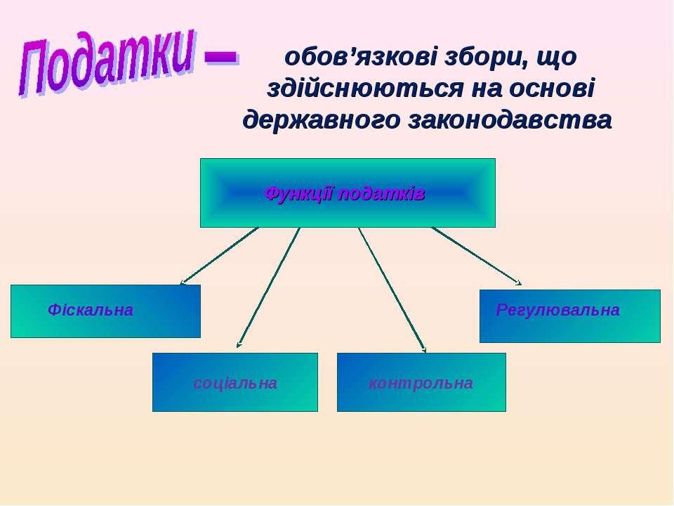 обов'язкові збори, що здійснюються на основі державного законодавства Функції...