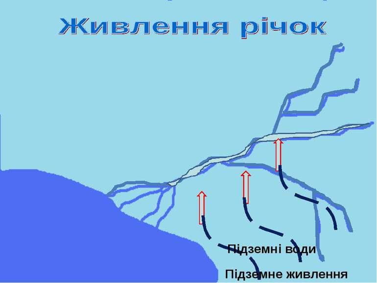 Підземні води Підземне живлення