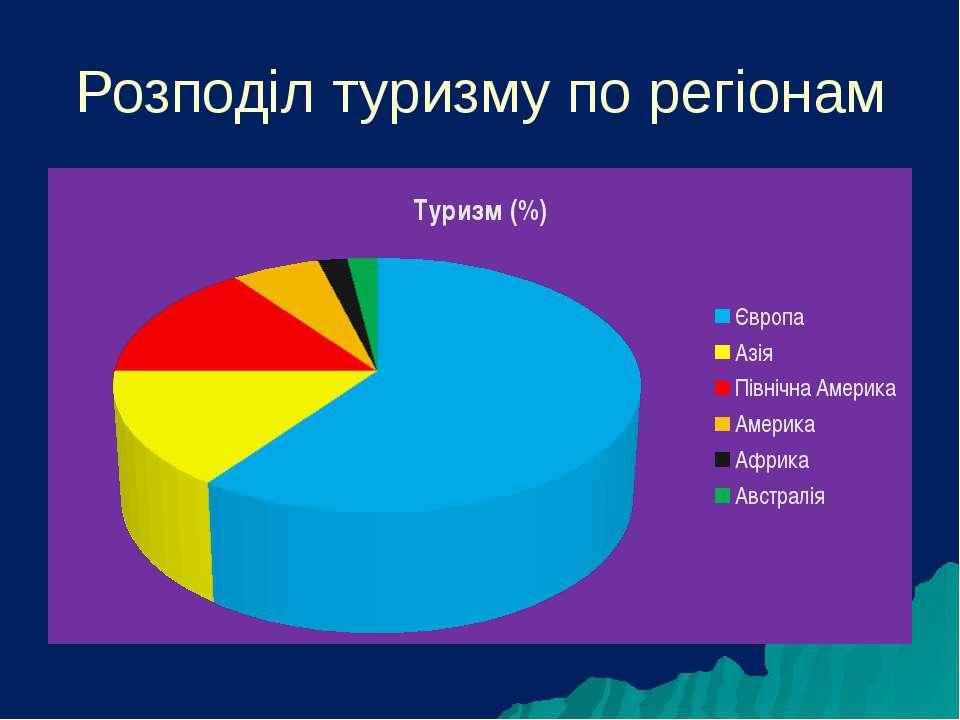 Розподіл туризму по регіонам