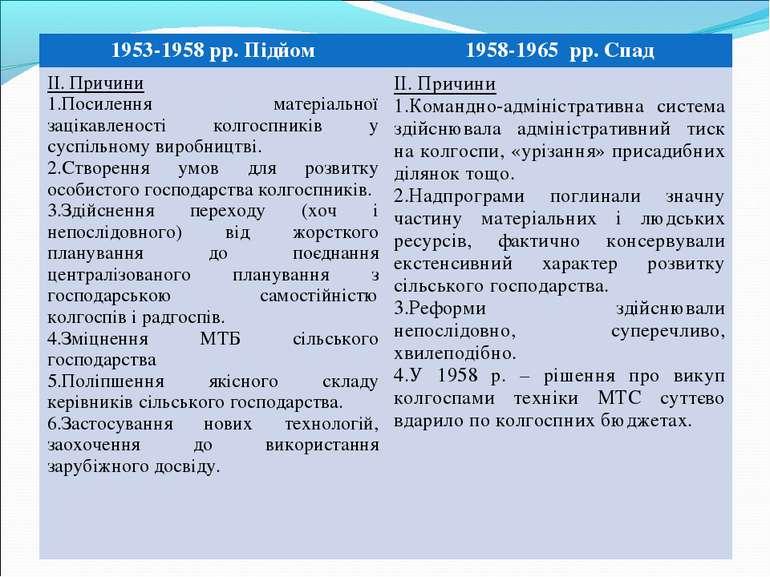1953-1958 рр. Підйом 1958-1965 рр. Спад ІІ. Причини Посилення матеріальної за...