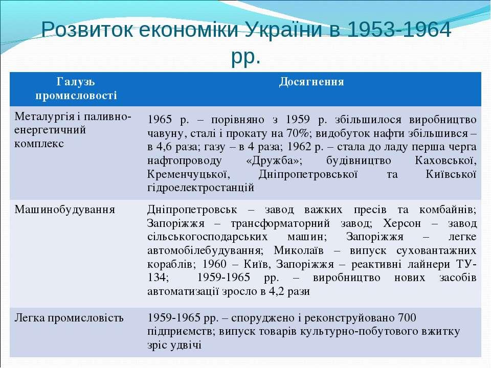 Розвиток економіки України в 1953-1964 рр. Галузь промисловості Досягнення Ме...