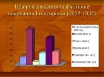 Планові завдання та фактичне виконання І п'ятирічки (1928-1932)