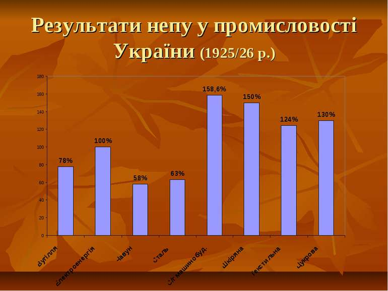Результати непу у промисловості України (1925/26 р.)