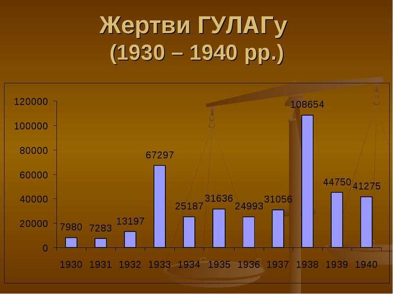 Жертви ГУЛАГу (1930 – 1940 рр.)