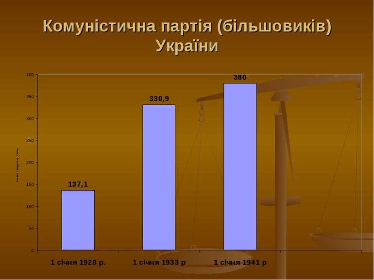 Комуністична партія (більшовиків) України