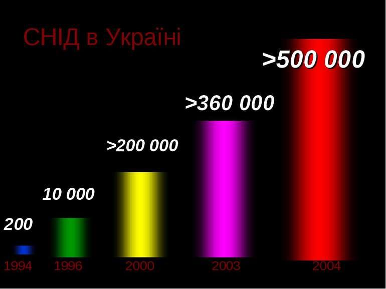 СНІД в Україні 1994 1996 2000 2003 2004