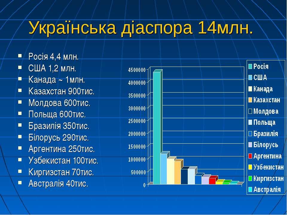 Українська діаспора 14млн. Росія 4,4 млн. США 1,2 млн. Канада ~ 1млн. Казахст...