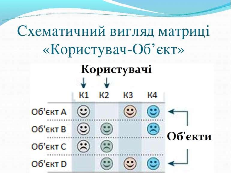 Схематичний вигляд матриці «Користувач-Об'єкт»