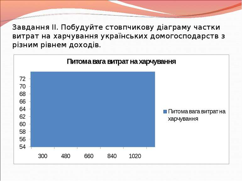 Завдання ІІ. Побудуйте стовпчикову діаграму частки витрат на харчування украї...