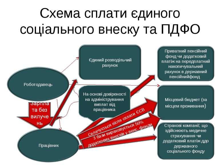 Схема сплати єдиного соціального внеску та ПДФО На основі довіреності на адмі...