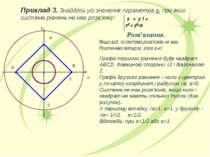Приклад 3. Знайдіть усі значення параметра а, при яких система рівнянь не має...