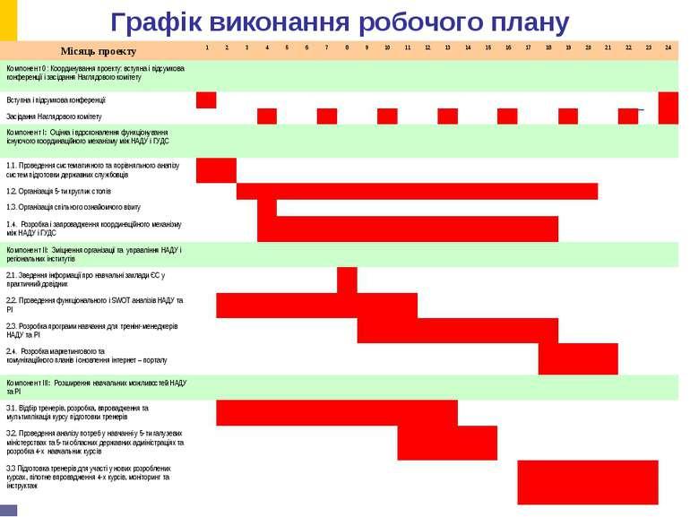 Графік виконання робочого плану Місяць проекту 1 2 3 4 5 6 7 8 9 10 11 12 13 ...