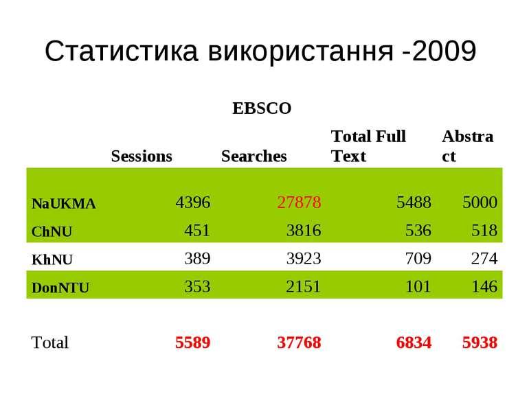 Статистика використання -2009 EBSCO  Sessions Searches Total Full Text Abstr...