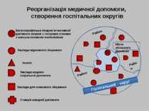 Реорганізація медичної допомоги, створення госпітальних округів Місто обласно...