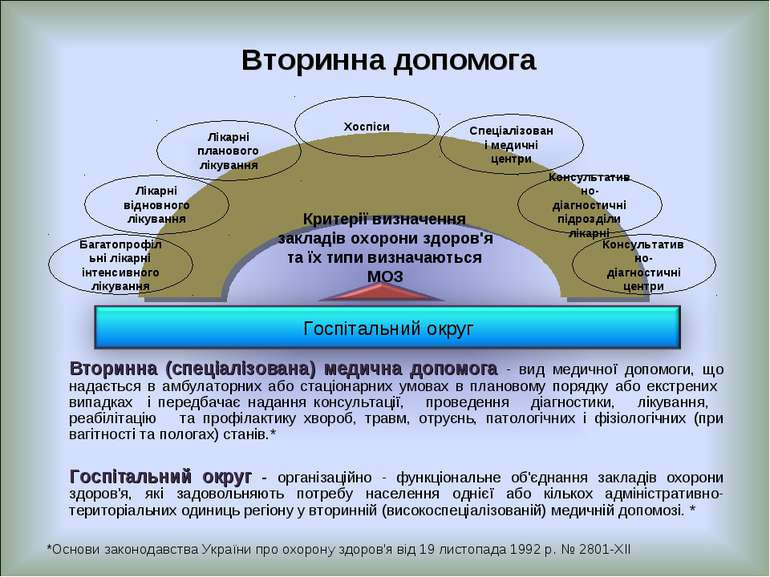 Вторинна допомога Вторинна (спеціалізована) медична допомога - вид медичної д...