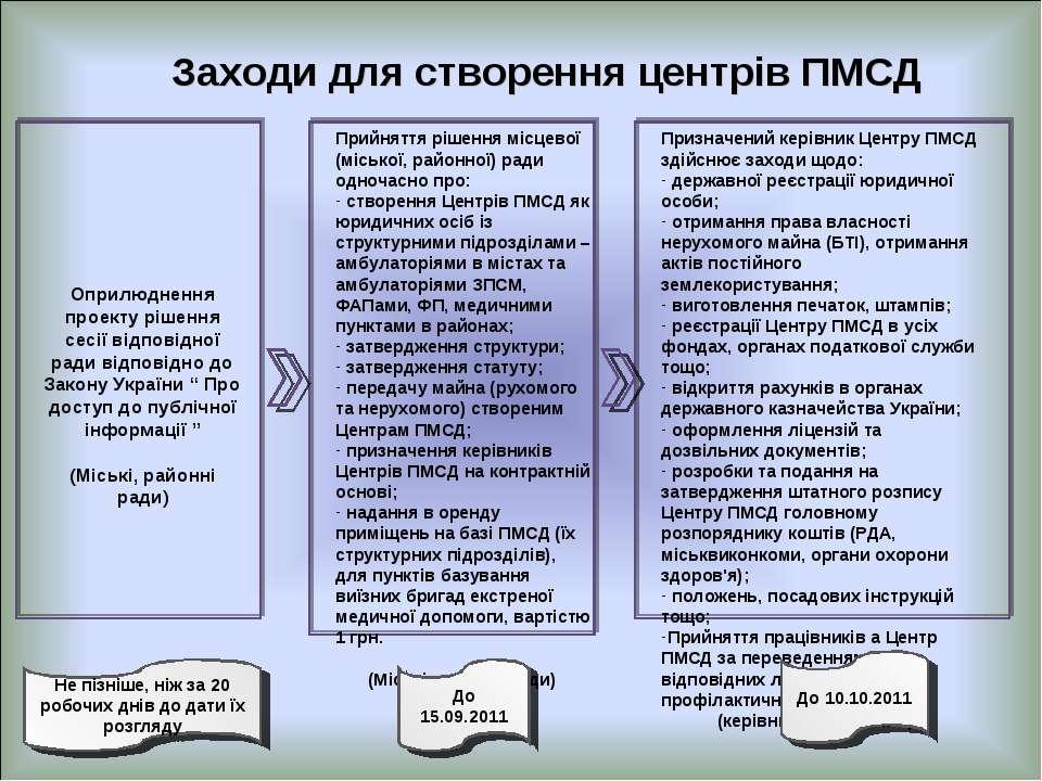 Заходи для створення центрів ПМСД Оприлюднення проекту рішення сесії відповід...