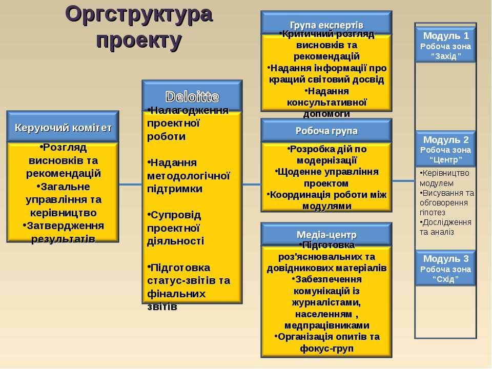 Оргструктура проекту Керівництво модулем Висування та обговорення гіпотез Дос...