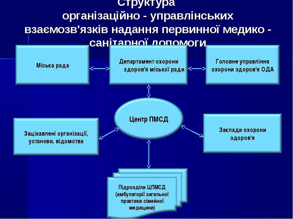 Структура організаційно - управлінських взаємозв'язків надання первинної меди...