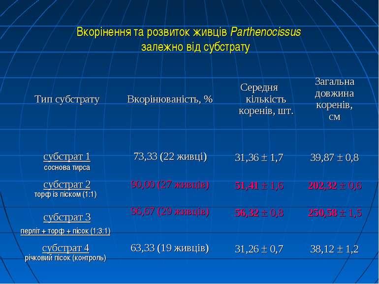 Вкорінення та розвиток живців Parthenocissus залежно від субстрату Тип субстр...