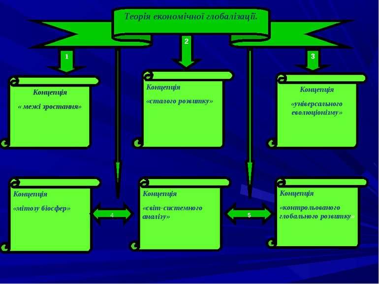 Теорія економічної глобалізації. 1 2 3 Концепція « межі зростання» Концепція ...