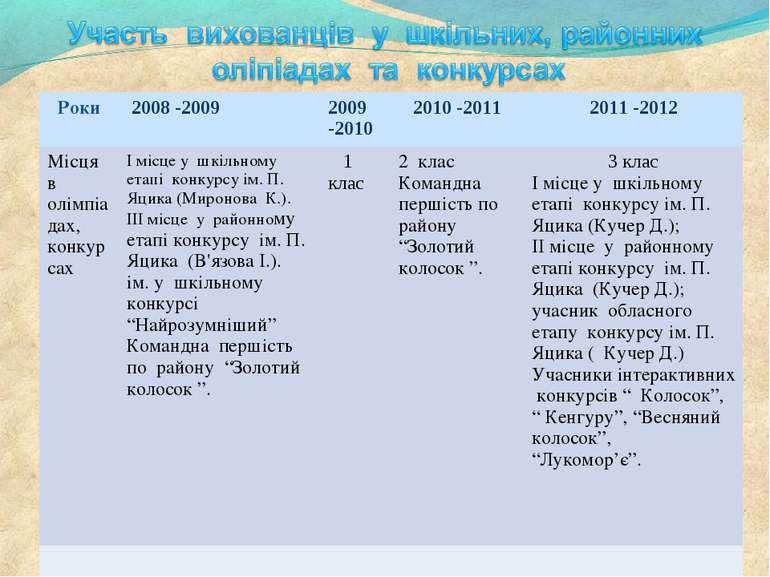 Роки 2008 -2009 2009 -2010 2010 -2011 2011 -2012 Місця в олімпіадах, конкурса...