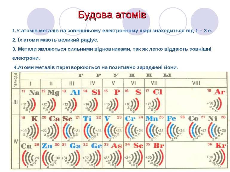 1.У атомів металів на зовнішньому електронному шарі знаходиться від 1 – 3 е. ...