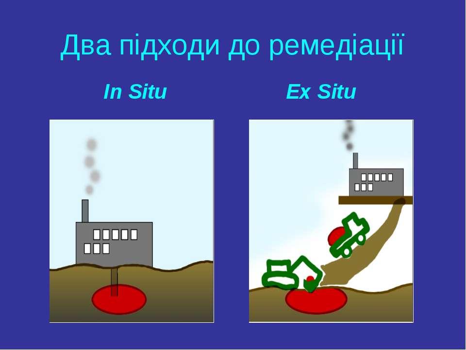 Два підходи до ремедіації In Situ Ex Situ