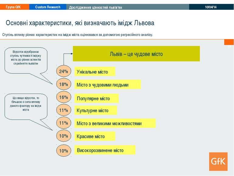 * Основні характеристики, які визначають імідж Львова Львів – це чудове місто...
