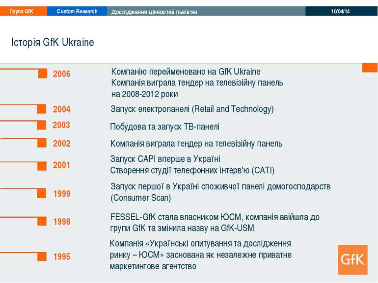 * Історія GfK Ukraine 1995 Компанія «Українські опитування та дослідження рин...
