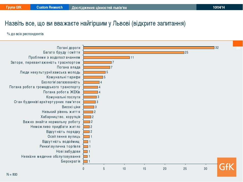 * N = 800 Назвіть все, що ви вважаєте найгіршим у Львові (відкрите запитання)...