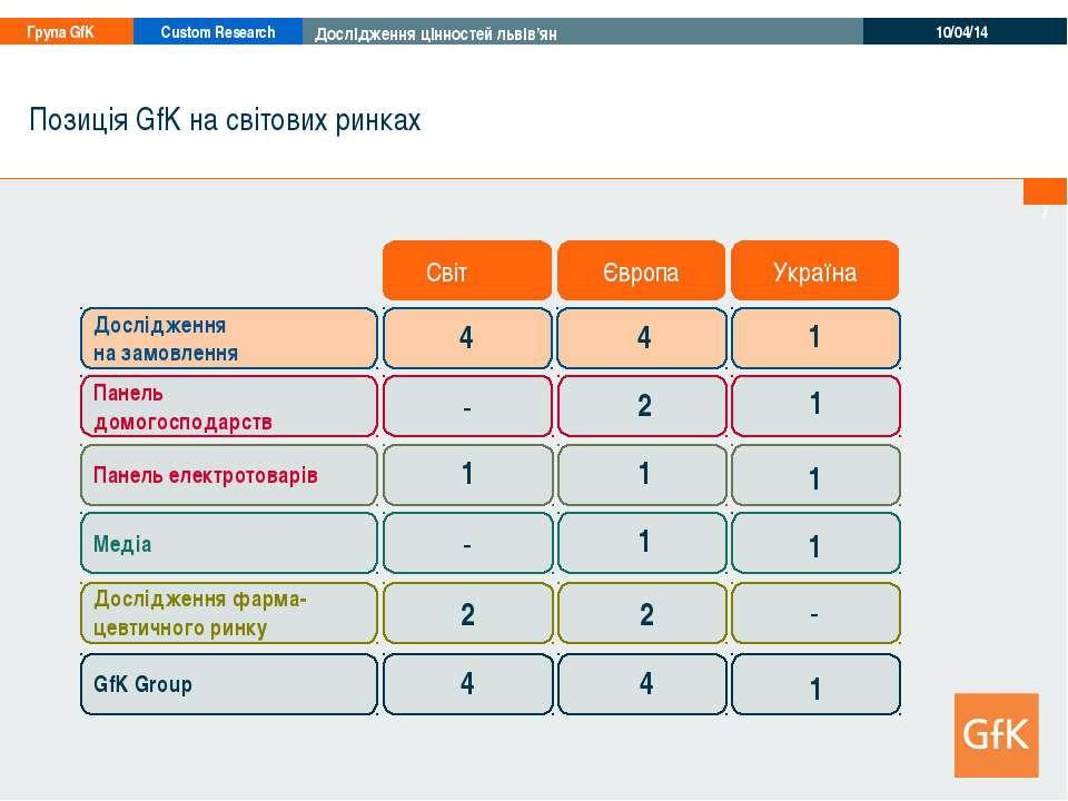 * 2 2 Позиція GfK на світових ринках 1 Панель електротоварів Панель домогоспо...