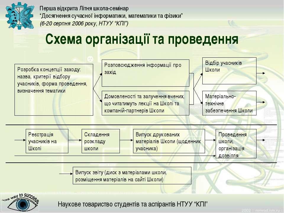 Схема організації та проведення Розробка концепції заходу: назва, критерії ві...