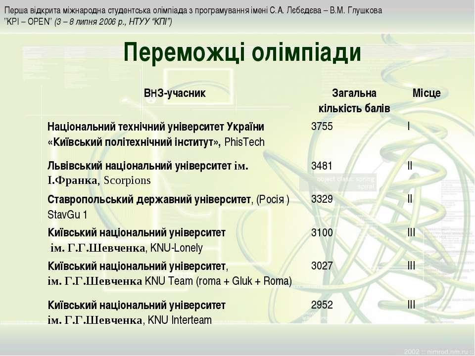 Переможці олімпіади Перша відкрита міжнародна студентська олімпіада з програм...