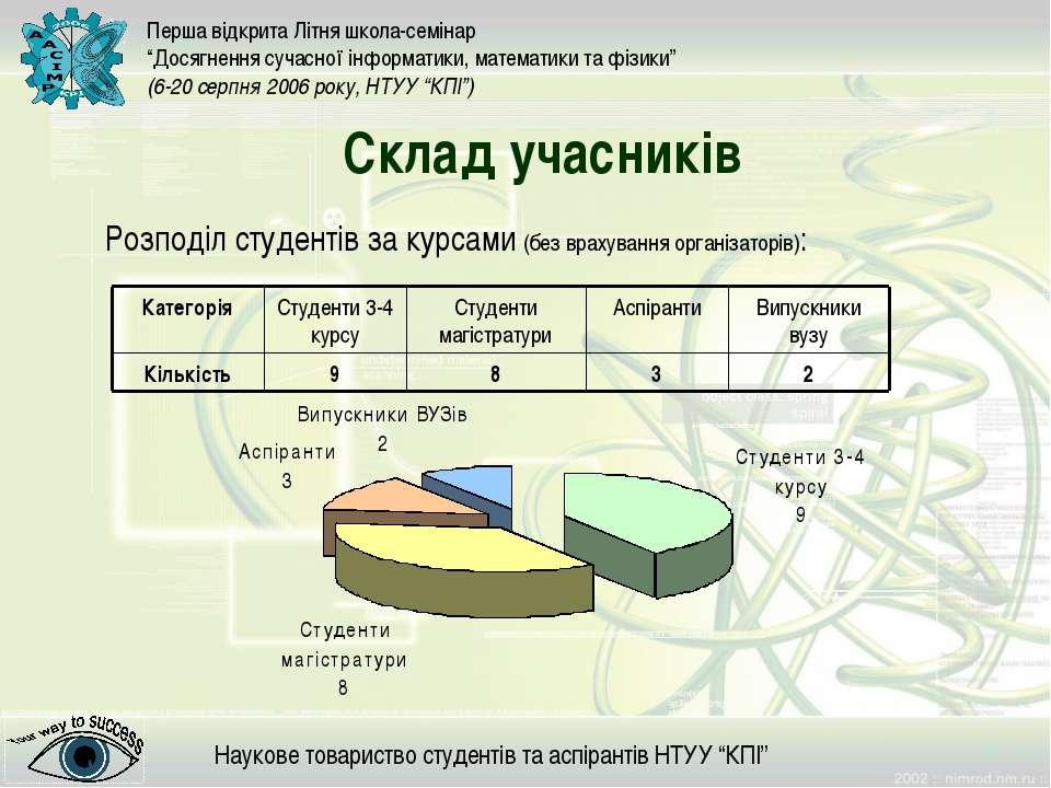 Склад учасників Розподіл студентів за курсами (без врахування організаторів):
