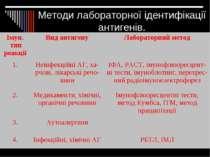 Методи лабораторної ідентифікації антигенів.