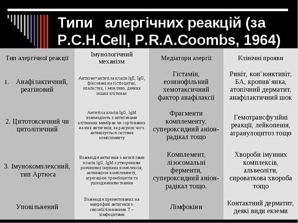 Типи алергічних реакцій (за Р.С.Н.СеІІ, Р.R.А.Сооmbs, 1964)