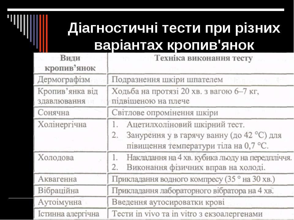 Діагностичні тести при різних варіантах кропив'янок