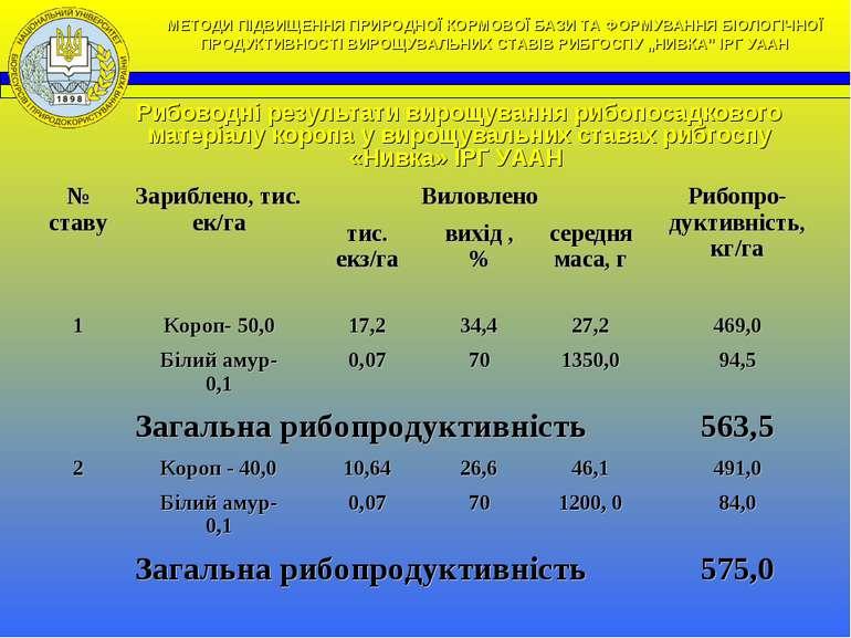Рибоводні результати вирощування рибопосадкового матеріалу коропа у вирощувал...