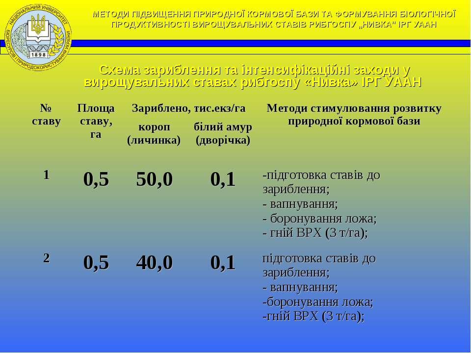 Схема зариблення та інтенсифікаційні заходи у вирощувальних ставах рибгоспу «...
