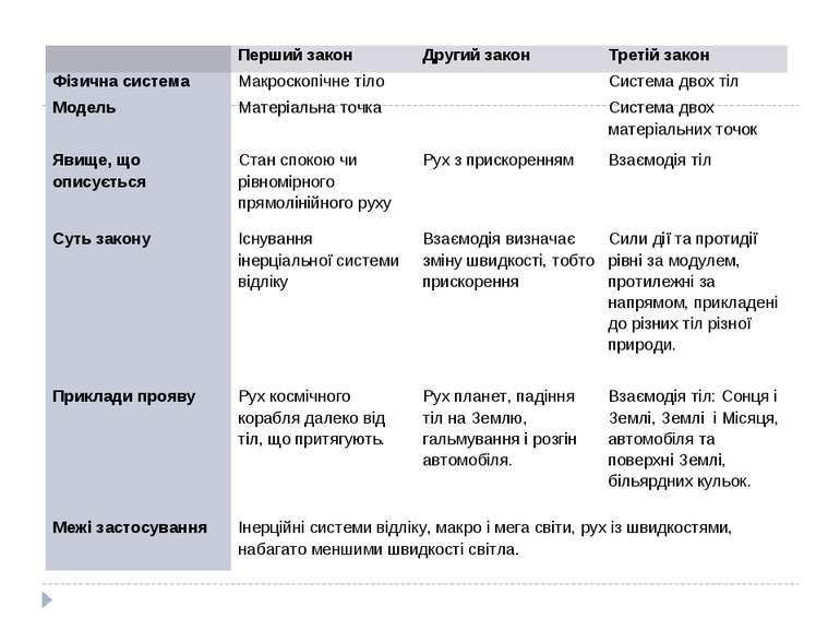 Перший закон Другий закон Третій закон Фізична система Макроскопічне тіло Сис...