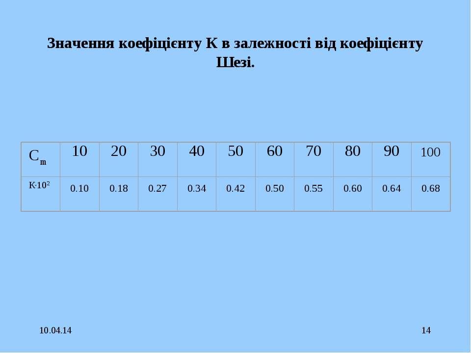 * * Значення коефіцієнту К в залежності від коефіцієнту Шезі.