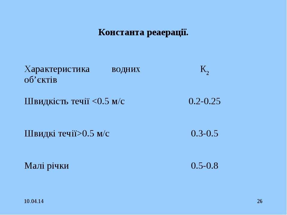 * * Константа реаерації. Характеристика водних об'єктів К2 Швидкість течії 0....