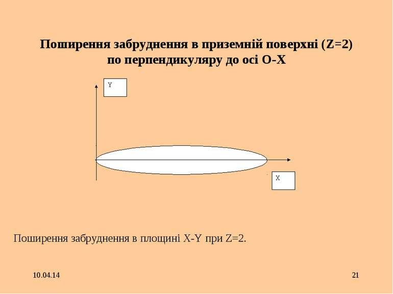 * * Поширення забруднення в приземній поверхні (Z=2) по перпендикуляру до осі...