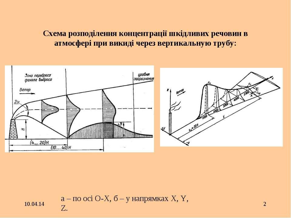 * * Схема розподілення концентрації шкідливих речовин в атмосфері при викиді ...