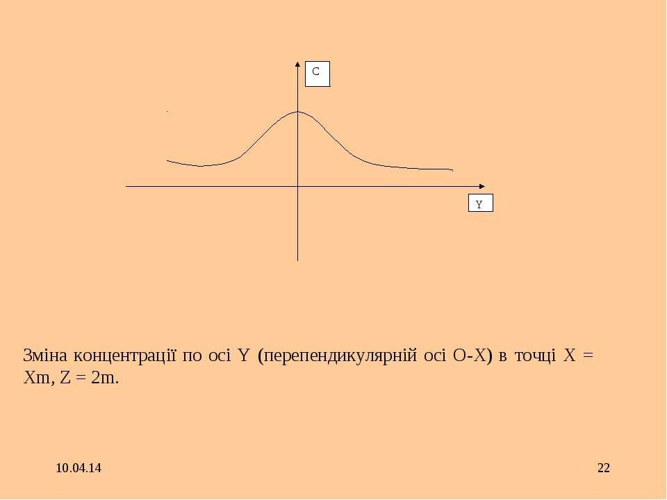 * * Зміна концентрації по осі Y (перепендикулярній осі О-Х) в точці X = Xm, Z...