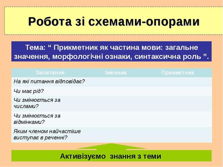 """Робота зі схемами-опорами Тема: """" Прикметник як частина мови: загальне значен..."""