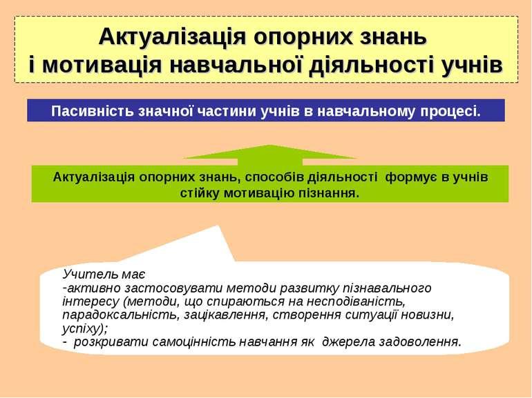 Актуалізація опорних знань і мотивація навчальної діяльності учнів Актуалізац...