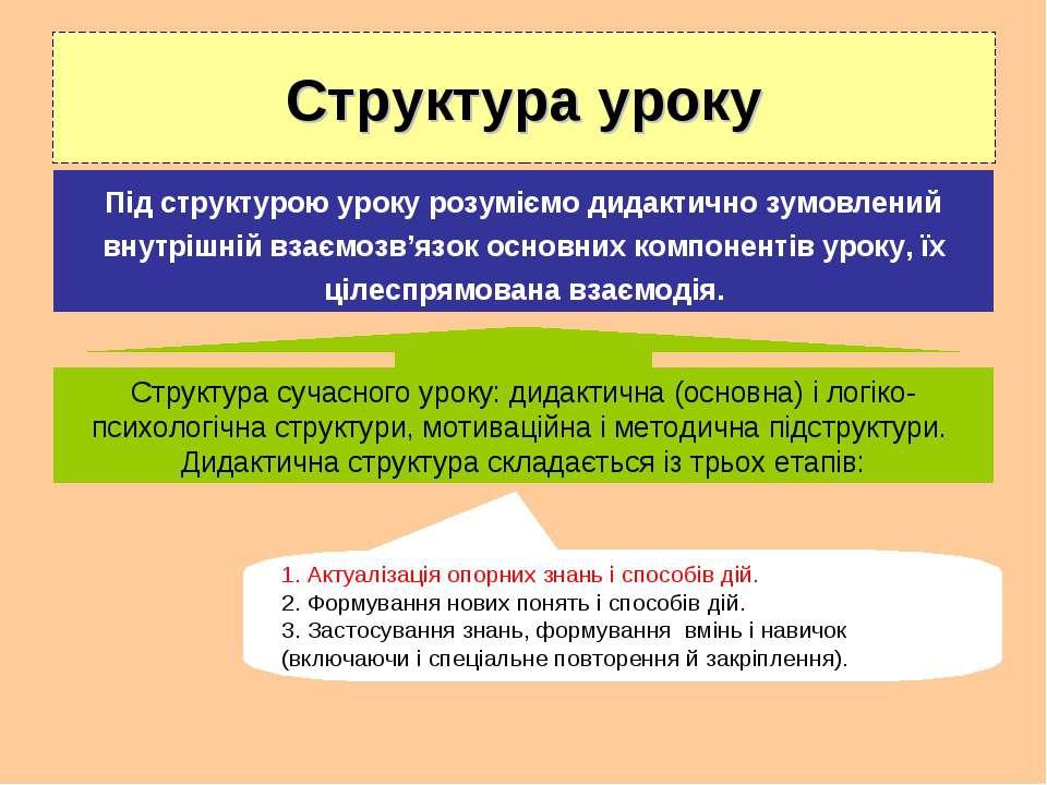 Структура уроку Під структурою уроку розуміємо дидактично зумовлений внутрішн...