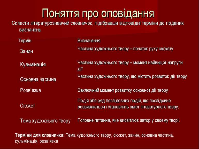 Поняття про оповідання Скласти літературознавчий словничок, підібравши відпов...
